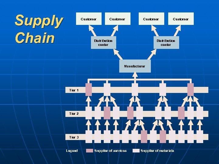 Supply Chain Customer Distribution center Manufacturer Tier 1 Tier 2 Tier 3 Legend Supplier
