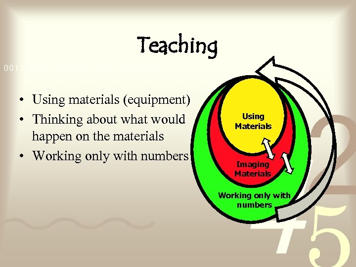 Teaching • Using materials (equipment) • Thinking about what would happen on the materials