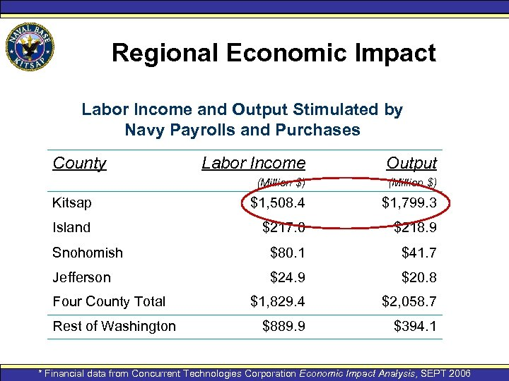 Regional Economic Impact Labor Income and Output Stimulated by Navy Payrolls and Purchases County