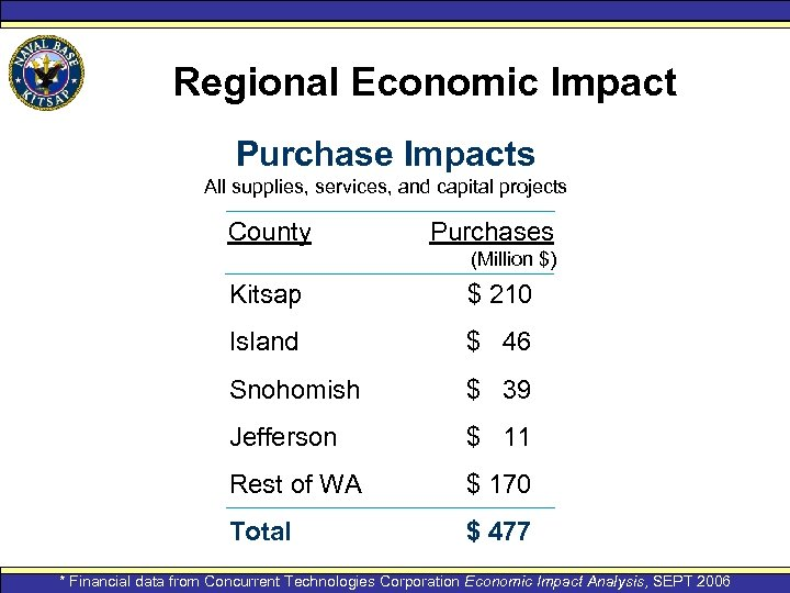 Regional Economic Impact Purchase Impacts All supplies, services, and capital projects County Purchases (Million
