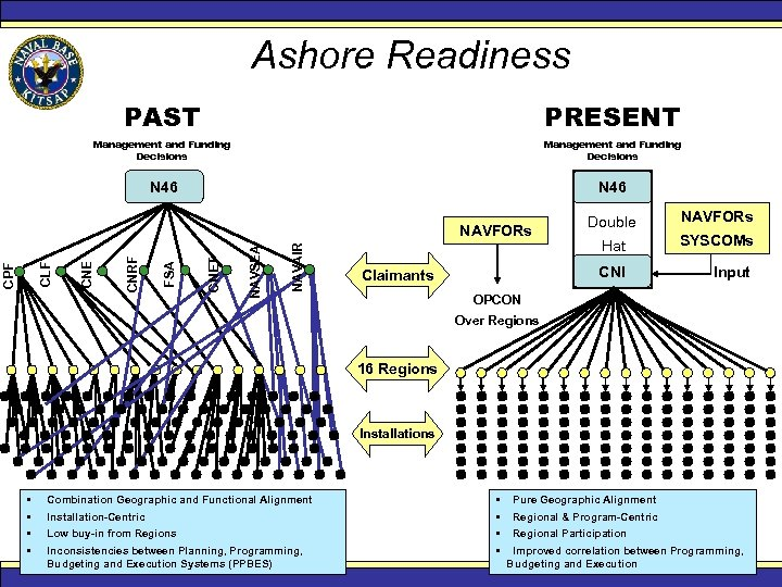 Ashore Readiness PAST PRESENT Management and Funding Decisions N 46 NAVAIR NAVSEA CNET FSA