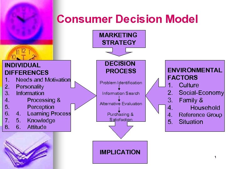 Consumer Decision Model MARKETING STRATEGY INDIVIDUAL DIFFERENCES 1. 2. 3. 4. 5. 6. 7.