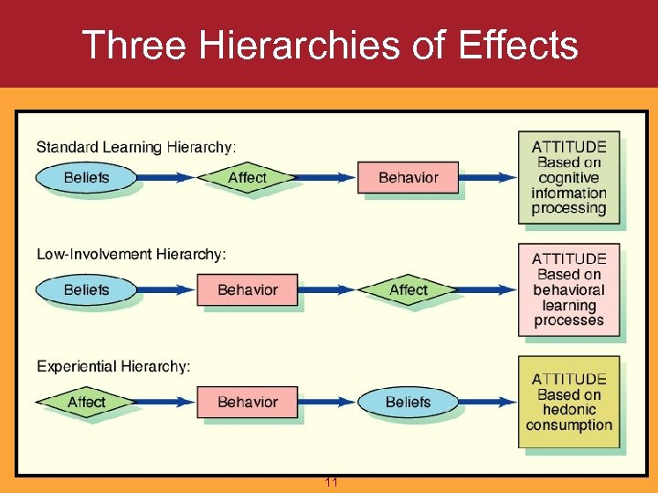 Three Hierarchies of Effects 11