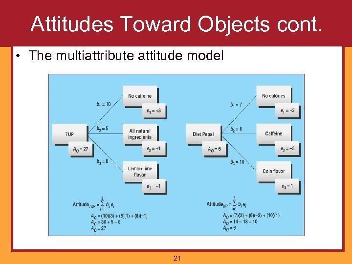 Attitudes Toward Objects cont. • The multiattribute attitude model 21