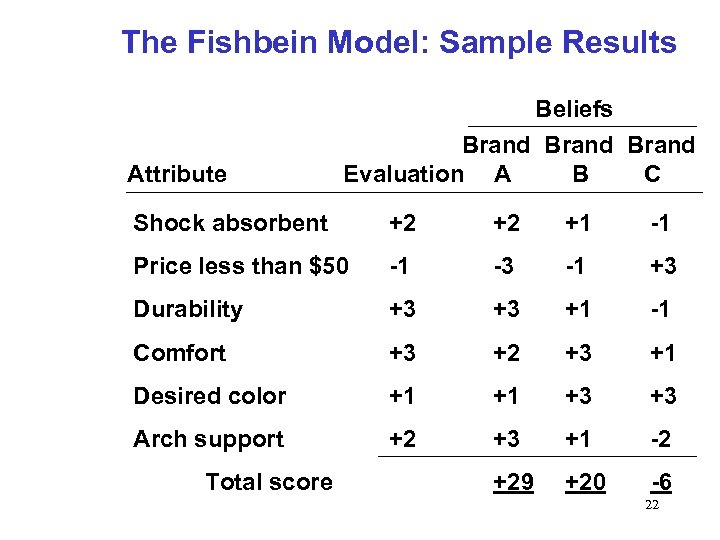 The Fishbein Model: Sample Results Beliefs Attribute Brand Evaluation A B C Shock absorbent