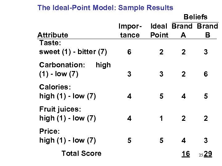 The Ideal-Point Model: Sample Results Attribute Taste: sweet (1) - bitter (7) Importance Beliefs