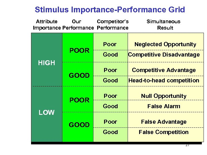 Stimulus Importance-Performance Grid Attribute Our Competitor's Importance Performance POOR Simultaneous Result Poor Neglected Opportunity