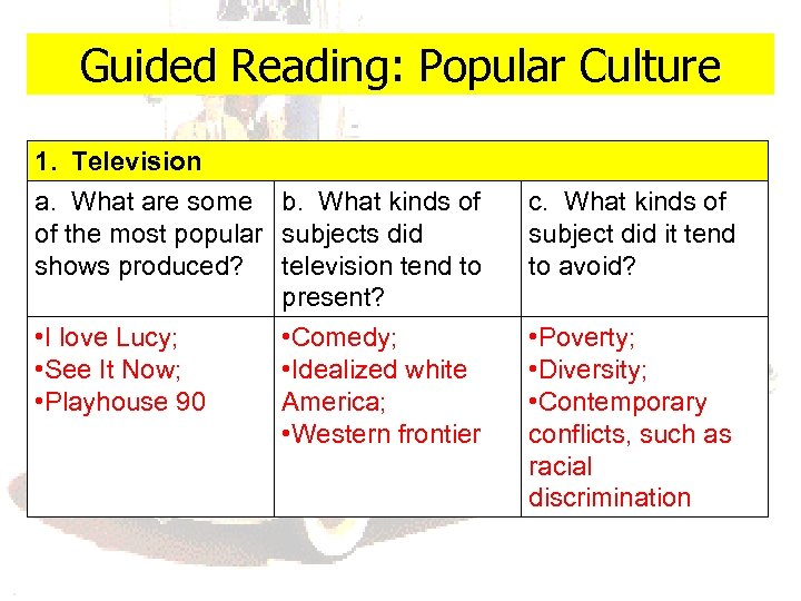 Guided Reading: Popular Culture 1. Television a. What are some b. What kinds of