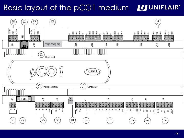 Basic layout of the p. CO 1 medium 13