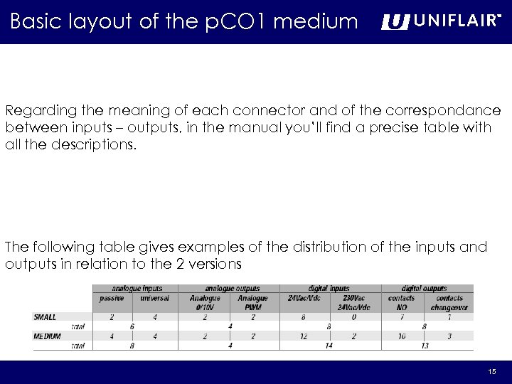 Basic layout of the p. CO 1 medium Regarding the meaning of each connector