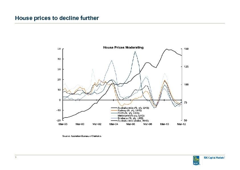 House prices to decline further Source: Australian Bureau of Statistics 9