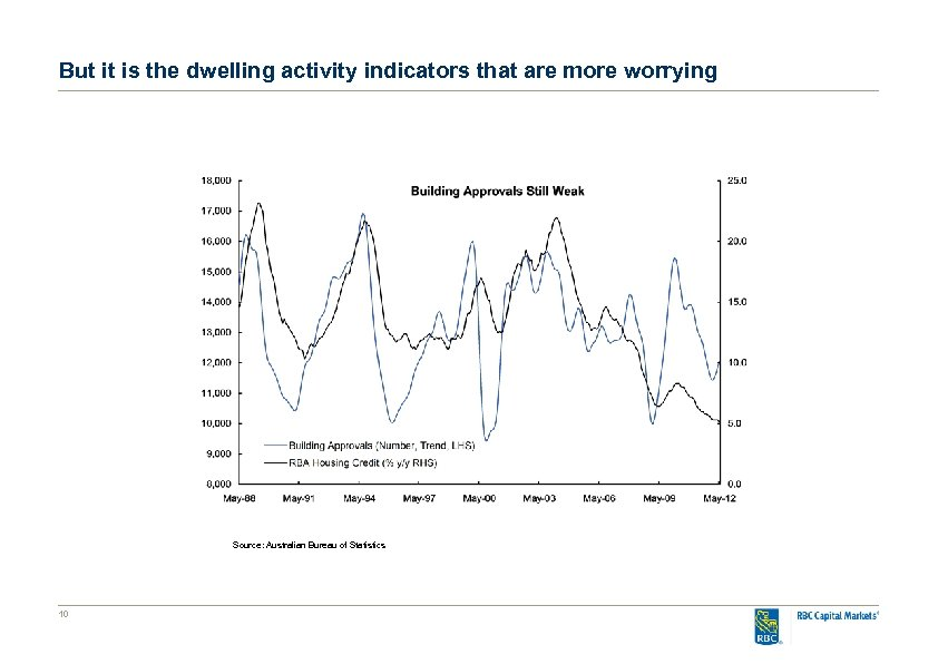 But it is the dwelling activity indicators that are more worrying Source: Australian Bureau