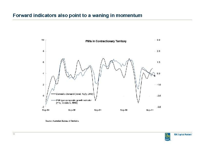 Forward indicators also point to a waning in momentum Source: Australian Bureau of Statistics