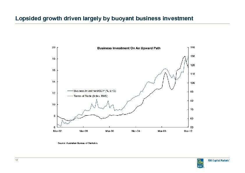 Lopsided growth driven largely by buoyant business investment Source: Australian Bureau of Statistics 12