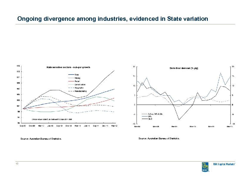 Ongoing divergence among industries, evidenced in State variation Source: Australian Bureau of Statistics 13