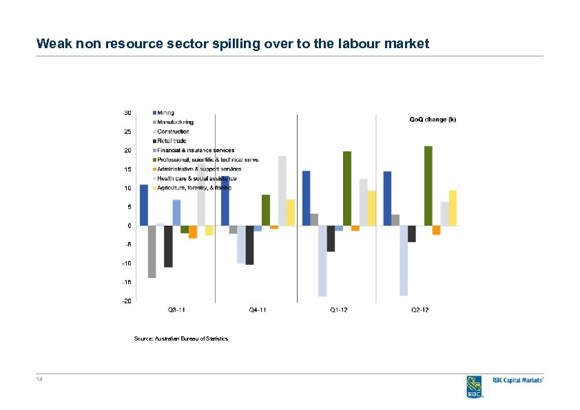 Weak non resource sector spilling over to the labour market Source: Australian Bureau of