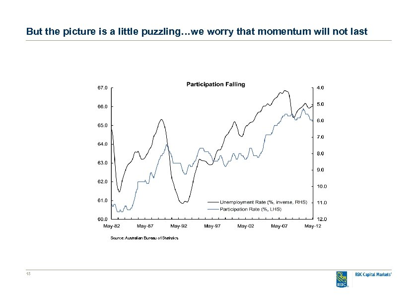 But the picture is a little puzzling…we worry that momentum will not last Source: