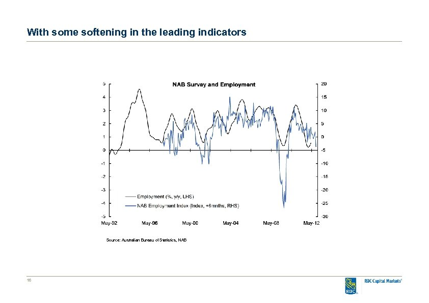 With some softening in the leading indicators Source: Australian Bureau of Statistics, NAB 16