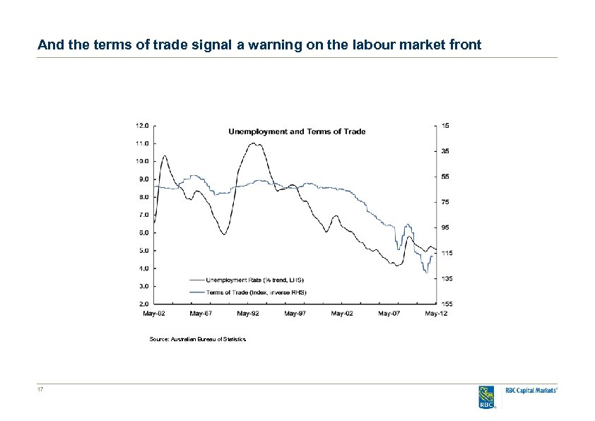And the terms of trade signal a warning on the labour market front Source: