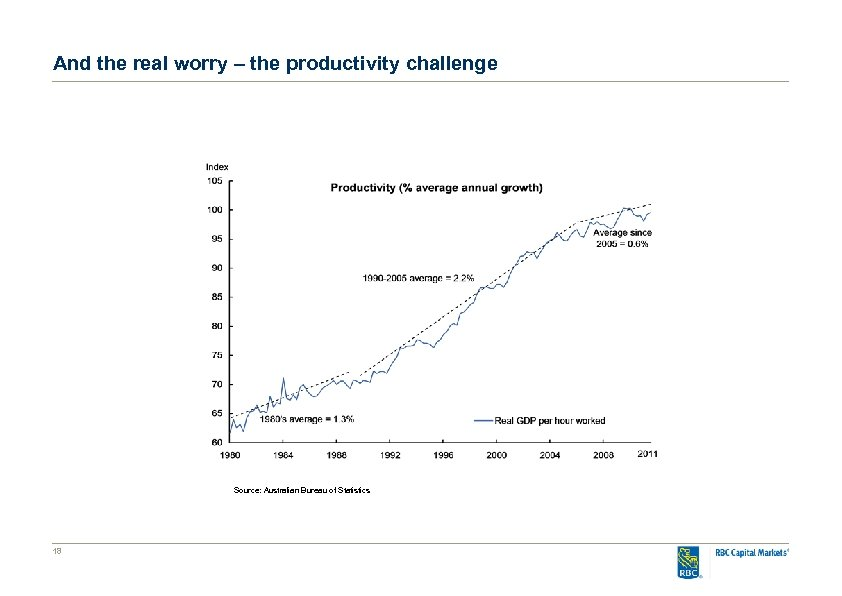 And the real worry – the productivity challenge Source: Australian Bureau of Statistics 18