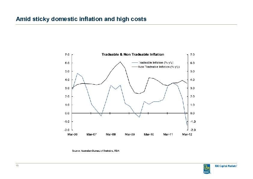 Amid sticky domestic inflation and high costs Source: Australian Bureau of Statistics, RBA 19
