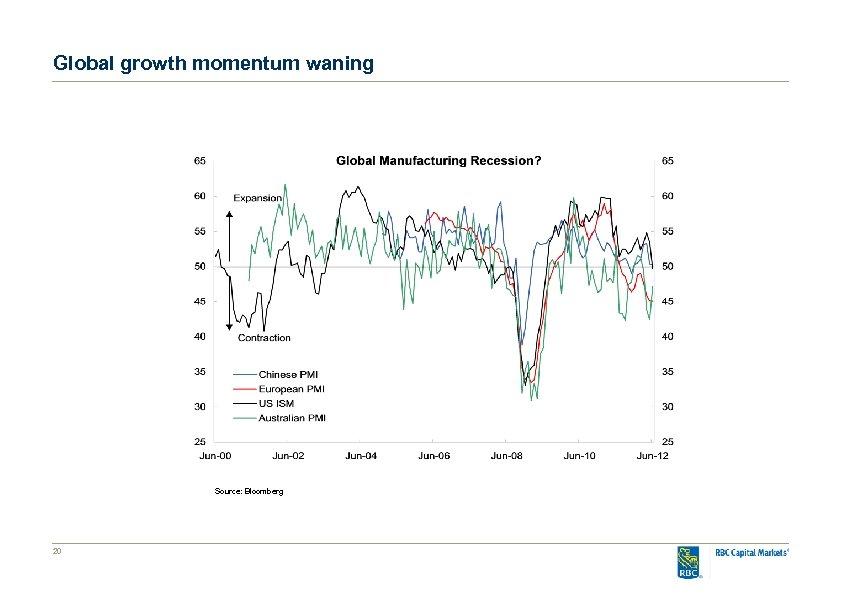 Global growth momentum waning Source: Bloomberg 20