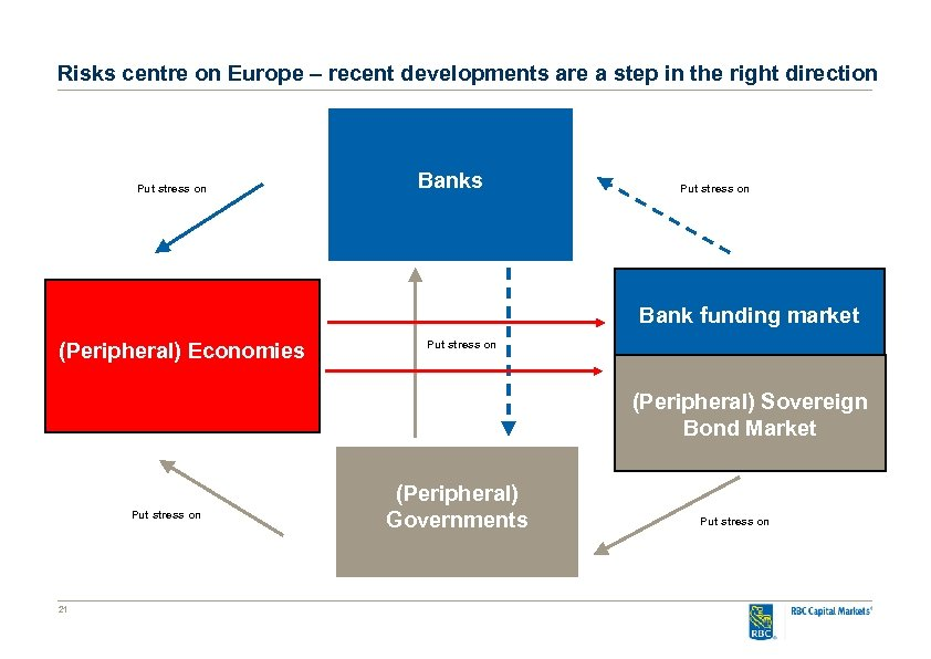 Risks centre on Europe – recent developments are a step in the right direction