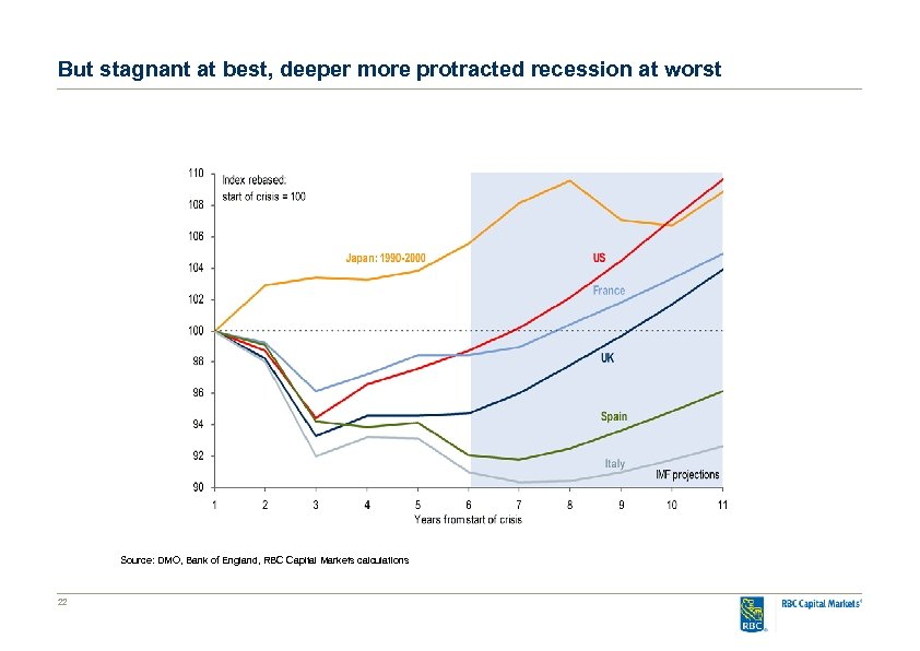 But stagnant at best, deeper more protracted recession at worst Source: DMO, Bank of