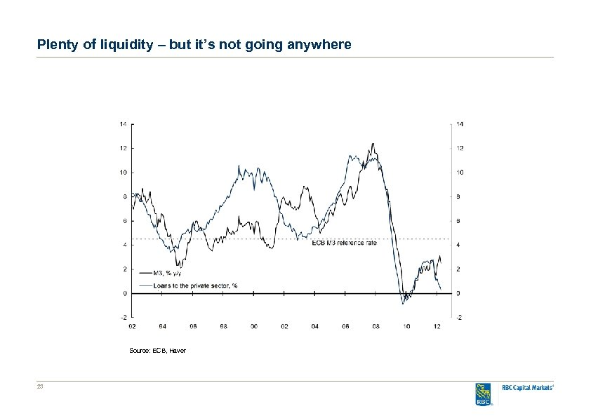 Plenty of liquidity – but it's not going anywhere Source: ECB, Haver 23