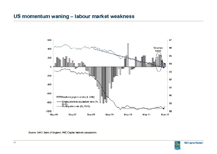 US momentum waning – labour market weakness Source: DMO, Bank of England, RBC Capital