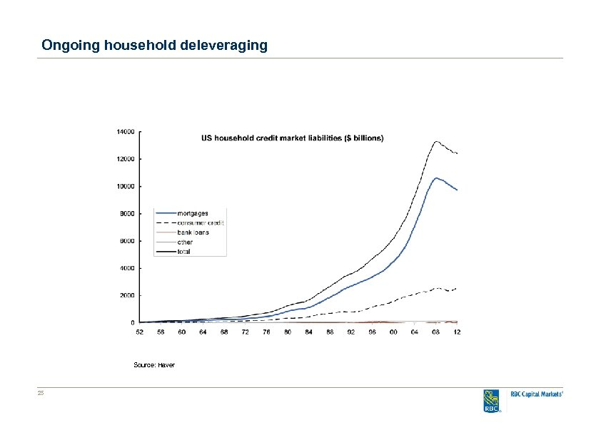 Ongoing household deleveraging Source: Haver 25
