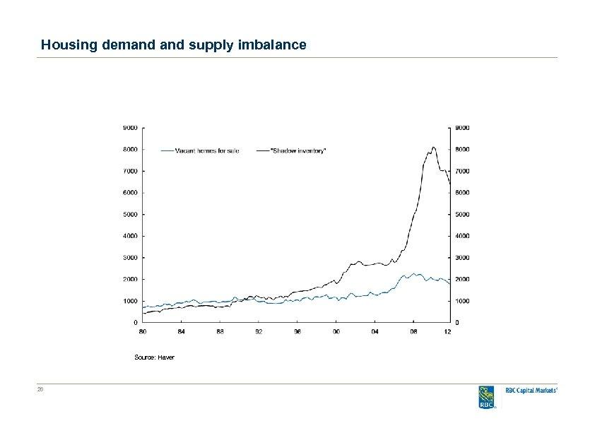 Housing demand supply imbalance Source: Haver 26