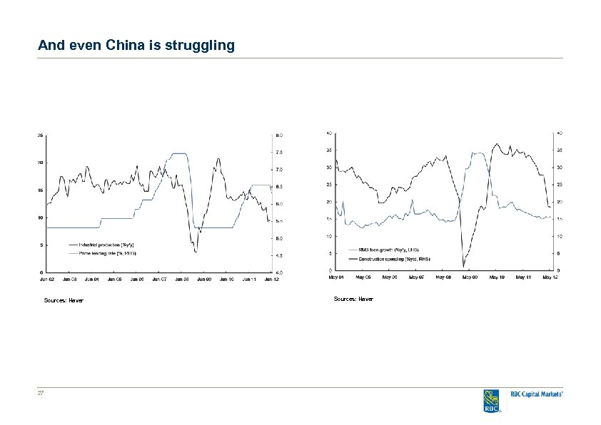 And even China is struggling Sources: Haver 27 Sources: Haver