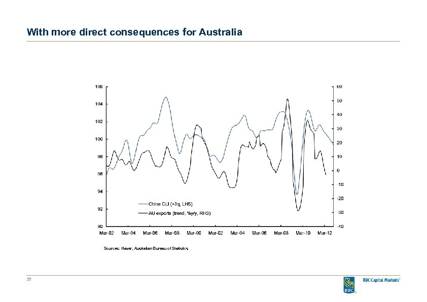 With more direct consequences for Australia Sources: Haver, Australian Bureau of Statistics 28