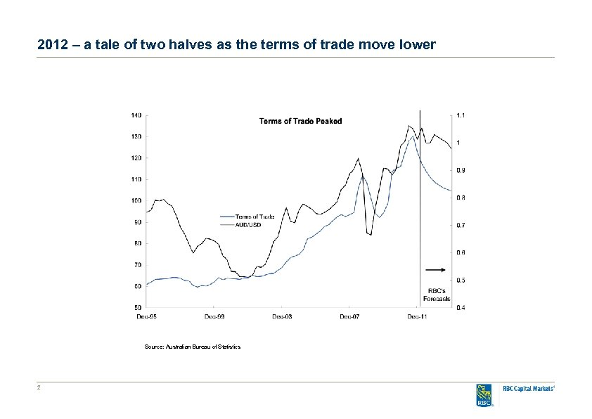 2012 – a tale of two halves as the terms of trade move lower