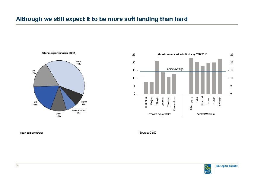 Although we still expect it to be more soft landing than hard Source: Bloomberg