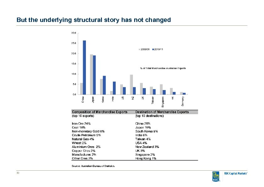 But the underlying structural story has not changed Source: Australian Bureau of Statistics 30