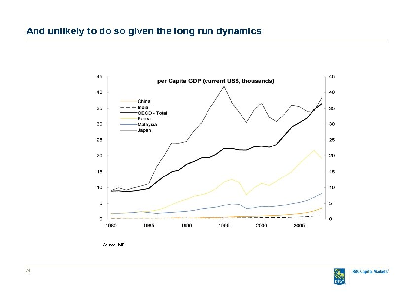 And unlikely to do so given the long run dynamics Source: IMF 31