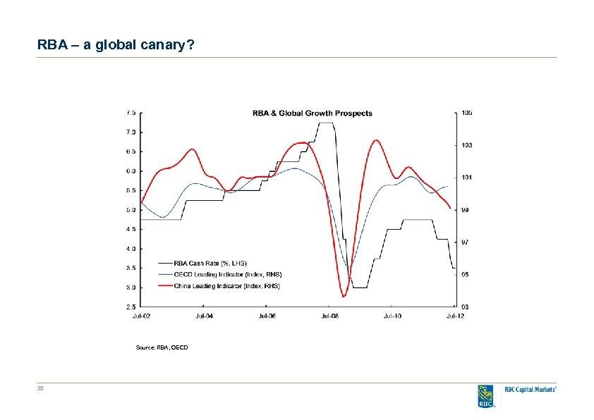 RBA – a global canary? Source: RBA, OECD 33