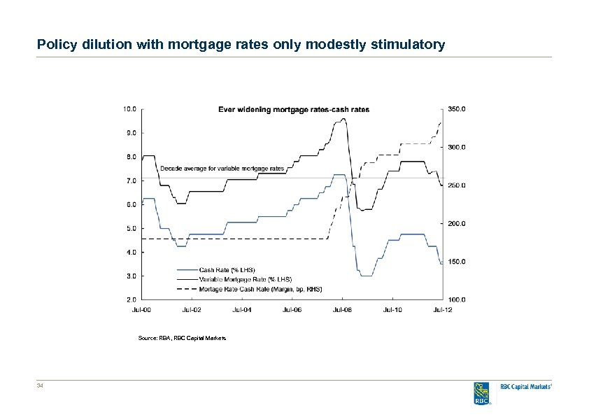 Policy dilution with mortgage rates only modestly stimulatory Source: RBA, RBC Capital Markets 34
