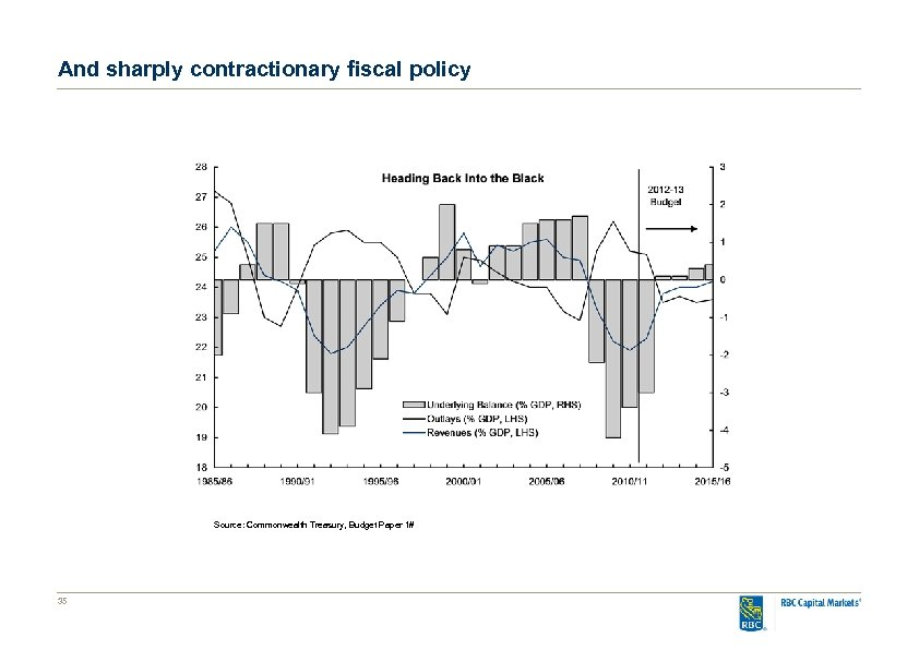 And sharply contractionary fiscal policy Source: Commonwealth Treasury, Budget Paper 1# 35