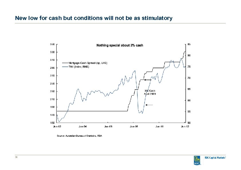 New low for cash but conditions will not be as stimulatory Source: Australian Bureau
