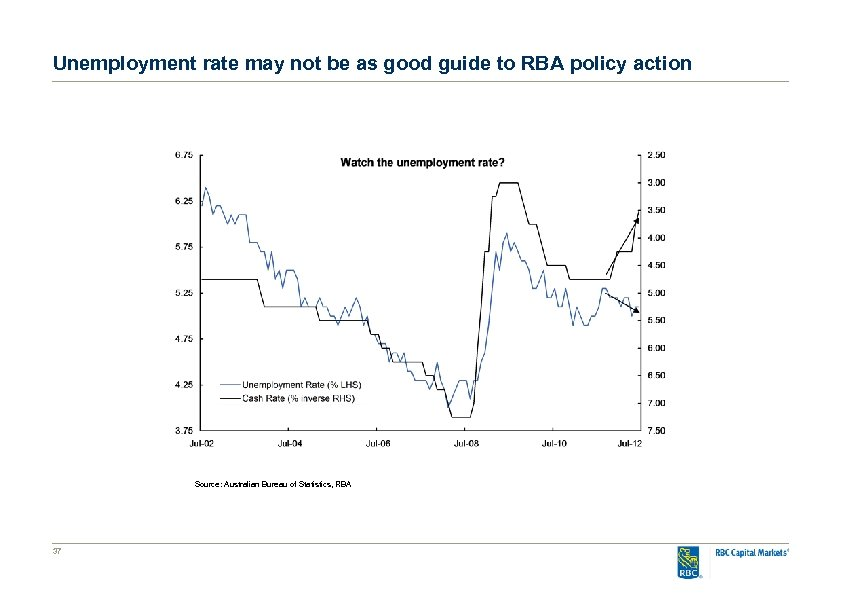 Unemployment rate may not be as good guide to RBA policy action Source: Australian