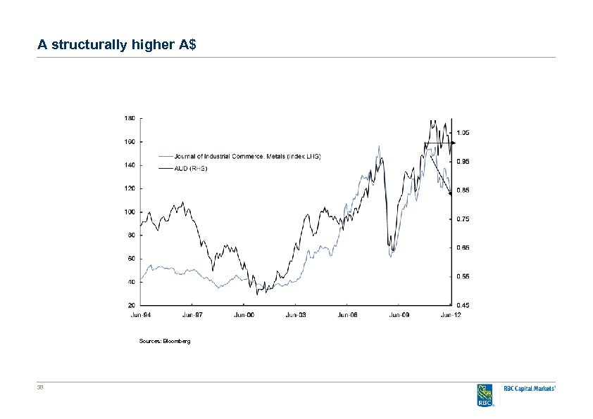 A structurally higher A$ Sources: Bloomberg 38
