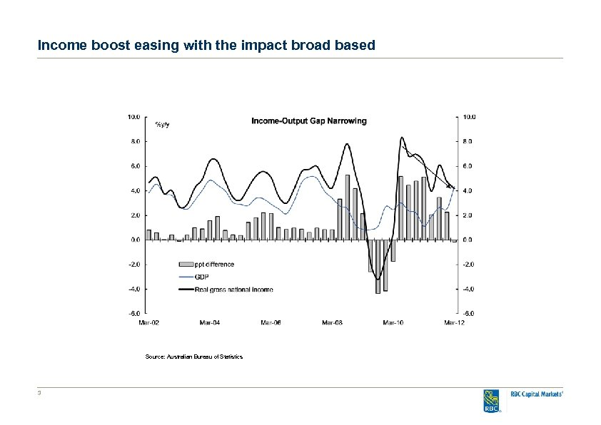Income boost easing with the impact broad based Source: Australian Bureau of Statistics 3