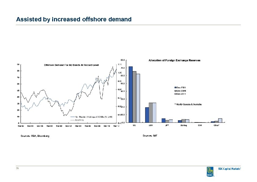 Assisted by increased offshore demand Sources: RBA, Bloomberg 39 Sources: IMF
