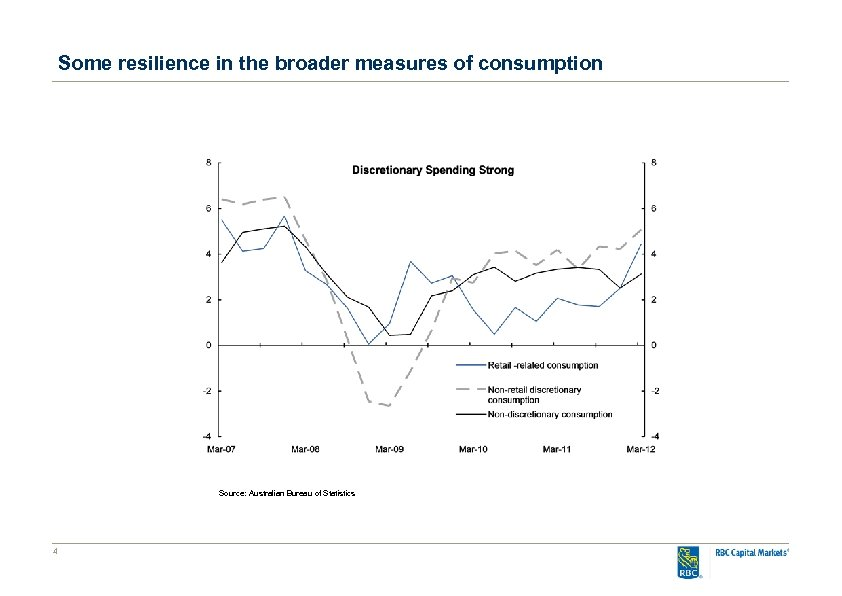 Some resilience in the broader measures of consumption Source: Australian Bureau of Statistics 4