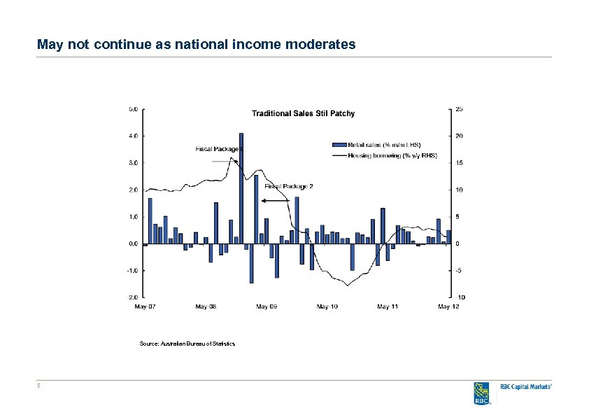 May not continue as national income moderates Source: Australian Bureau of Statistics 5