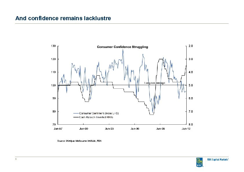 And confidence remains lacklustre Source: Westpac-Melbourne Institute, RBA 6