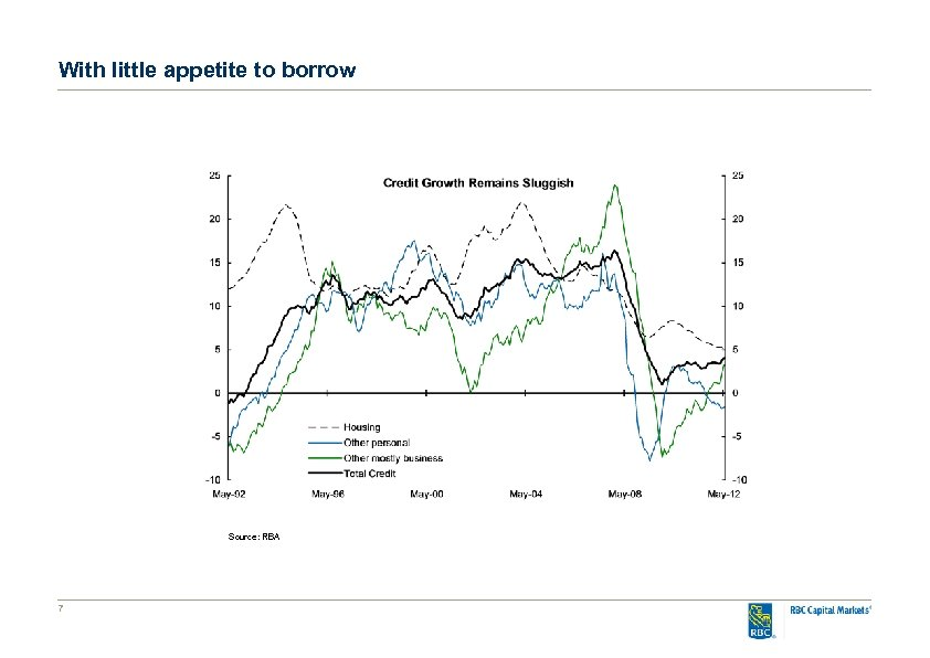 With little appetite to borrow Source: RBA 7